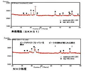 MAD処理 SKH51 X線回折試験結果
