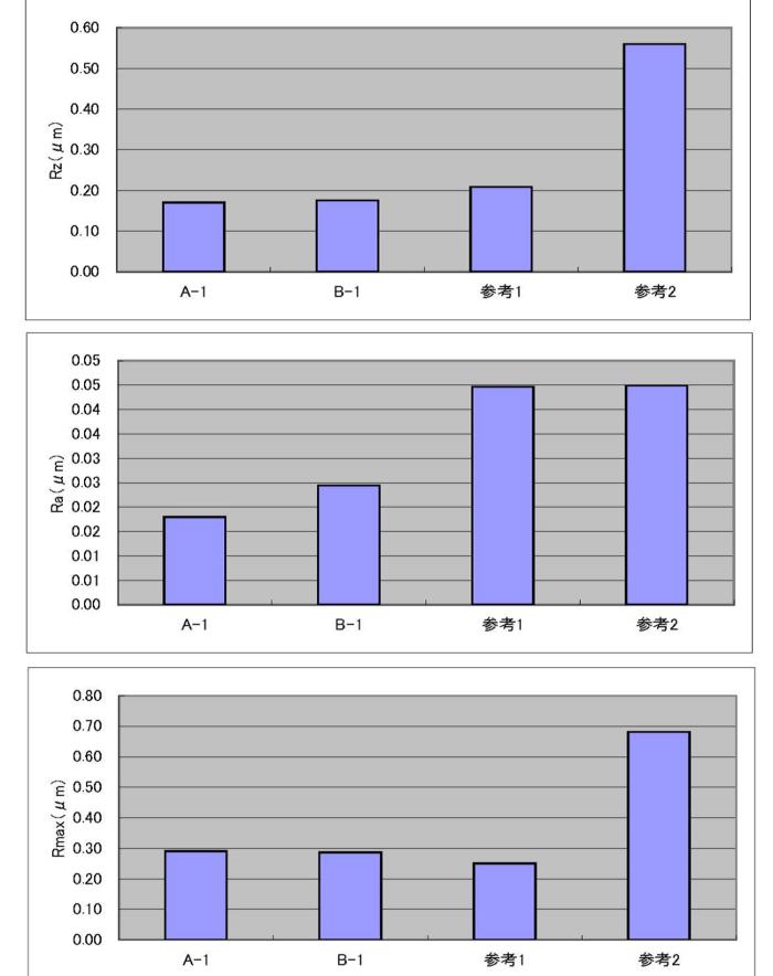弊社AIP TiN 表面粗さRa Rz RMax棒グラフ