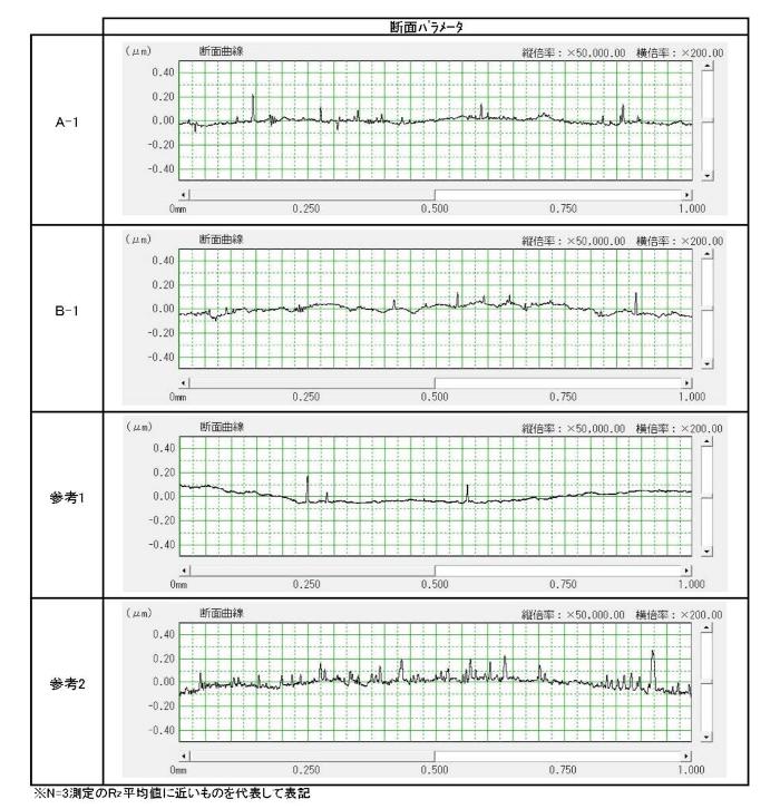 弊社AIP TiN 表面粗さRa Rz RMax線グラフ