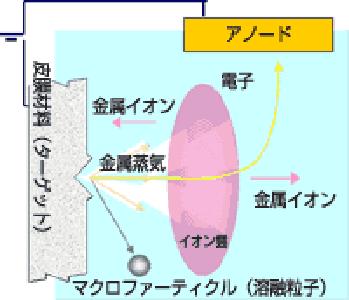 AIPマイクロパーティクル