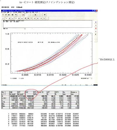 taC X コーティング硬さ測定