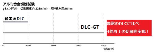 平滑性 DLC - GT 切削データ