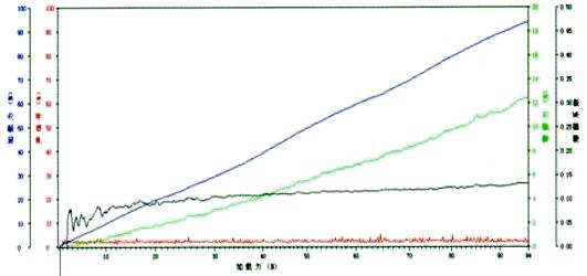 TiN HV3000強化膜のスクラッチテスト結果