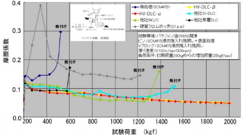 HV-DLC摩擦係数と試験荷重の相関